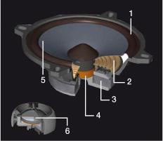 prerez zvočnikov Alpine SPG-17CS
